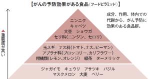 ガン予防食品ピラミッド