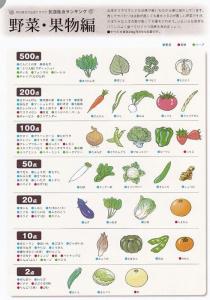 血液サラ野菜フルラン